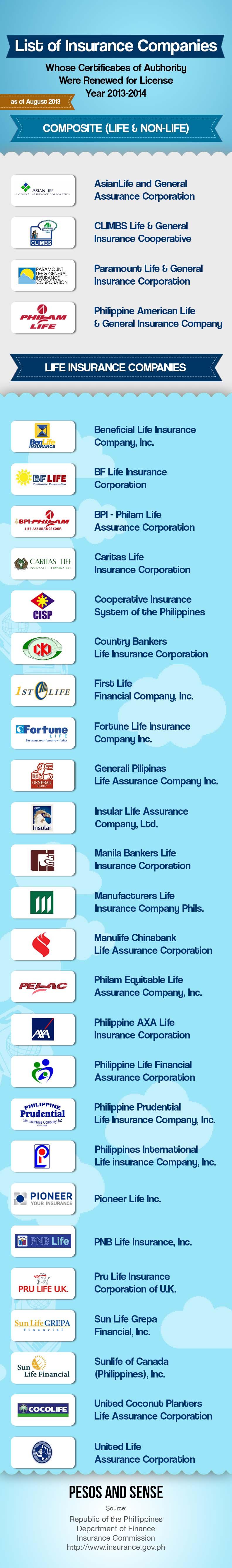 List of Insurance Companies