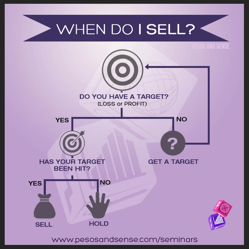 New Flowchart when do i sell